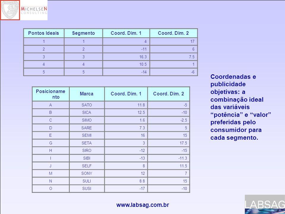 www.labsag.com.br Pontos IdeaisSegmentoCoord.Dim.