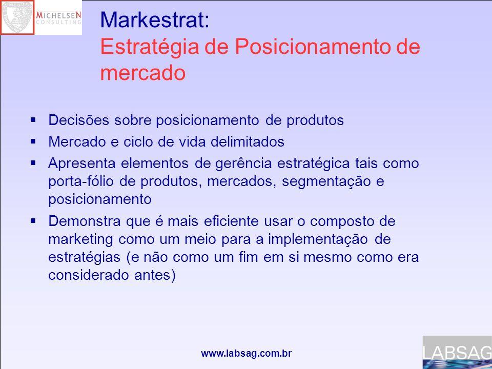 www.labsag.com.br Cenário Markestrat Simula o mercado de eletrodomésticos pequenos com uma curva acelerada do ciclo de vida em que aparece uma nova tecnologia, tornando este mercado ideal para analisar conceitos de estratégia e posicionamento de mercado.