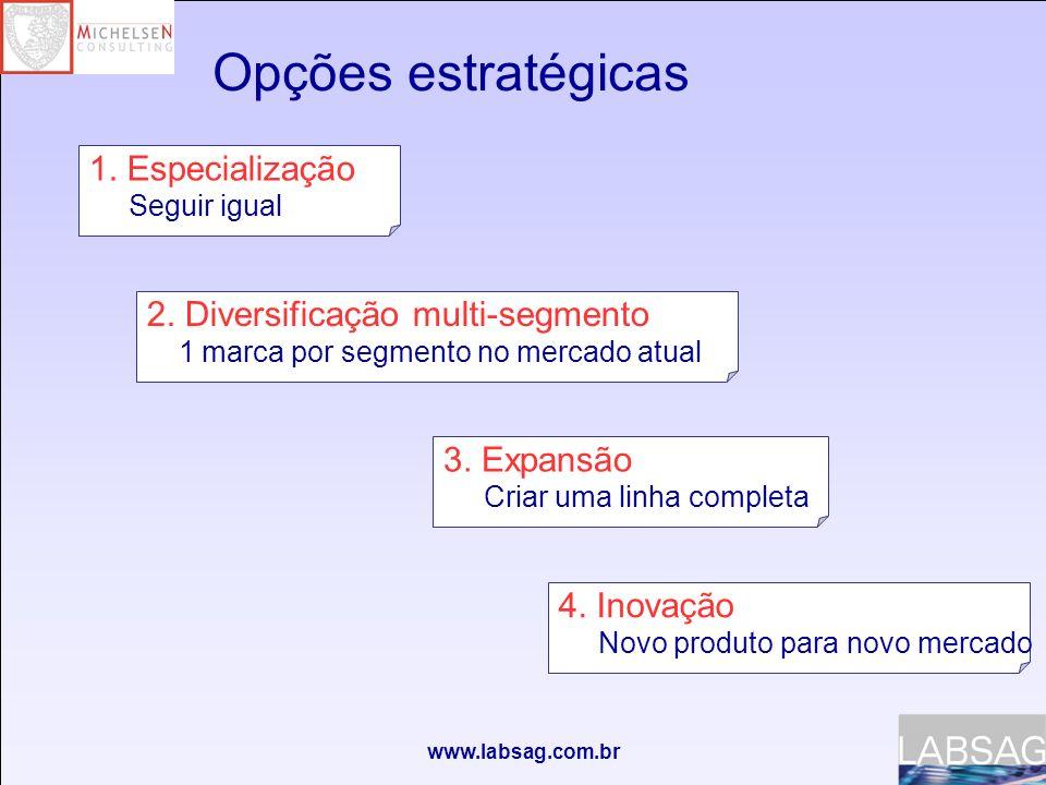 www.labsag.com.br Atributos físicos marcas iniciais- Ano 0 Marcas atuais Peso (kgs.