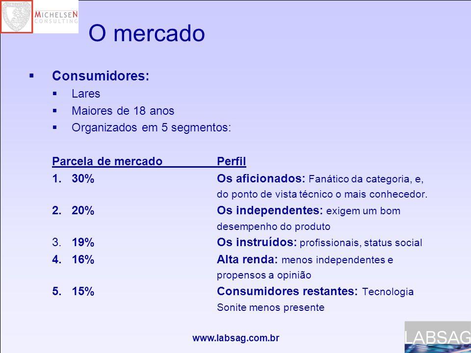 www.labsag.com.br O mercado Consumidores: Lares Maiores de 18 anos Organizados em 5 segmentos: Parcela de mercadoPerfil 1.30%Os aficionados: Fanático da categoria, e, do ponto de vista técnico o mais conhecedor.