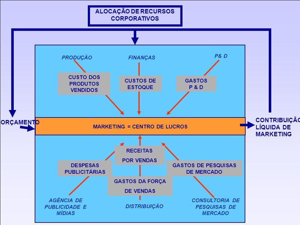www.labsag.com.br Canais de distribuição Margem (%) Tipo de Ponto de Venda Quantidade CANAL 140Lojas especializadas3.000 CANAL 235Lojas de eletrodomésticos 35.000 CANAL 340Lojas departamentais4.000