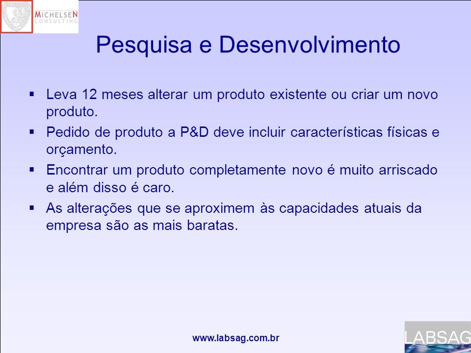 www.labsag.com.br Pesquisa e Desenvolvimento Leva 12 meses alterar um produto existente ou criar um novo produto.