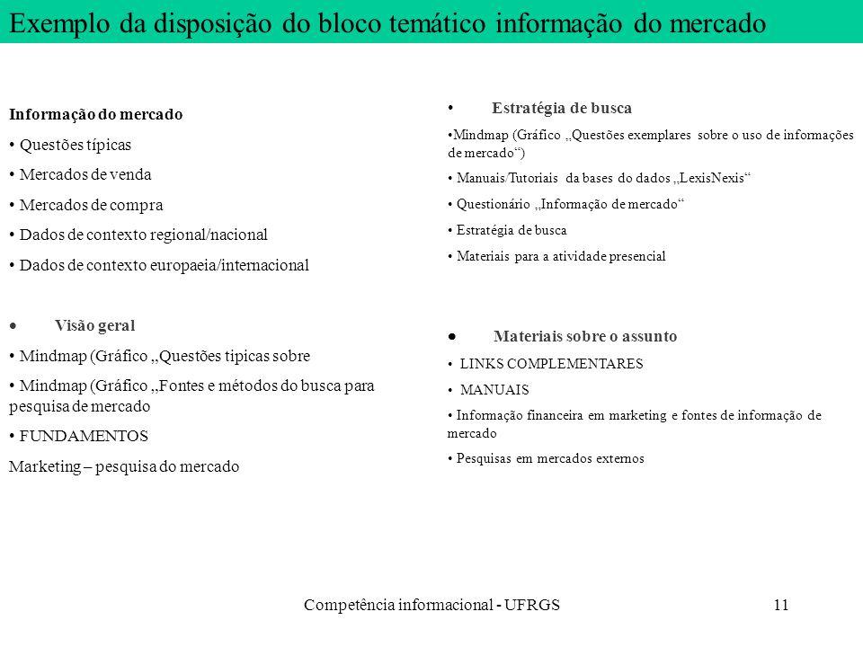 Competência informacional - UFRGS11 Informação do mercado Questões típicas Mercados de venda Mercados de compra Dados de contexto regional/nacional Da