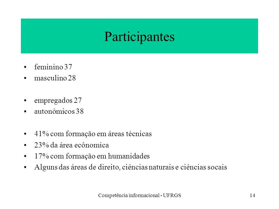 Competência informacional - UFRGS14 Participantes feminino 37 masculino 28 empregados 27 autonômicos 38 41% com formação em áreas técnicas 23% da área