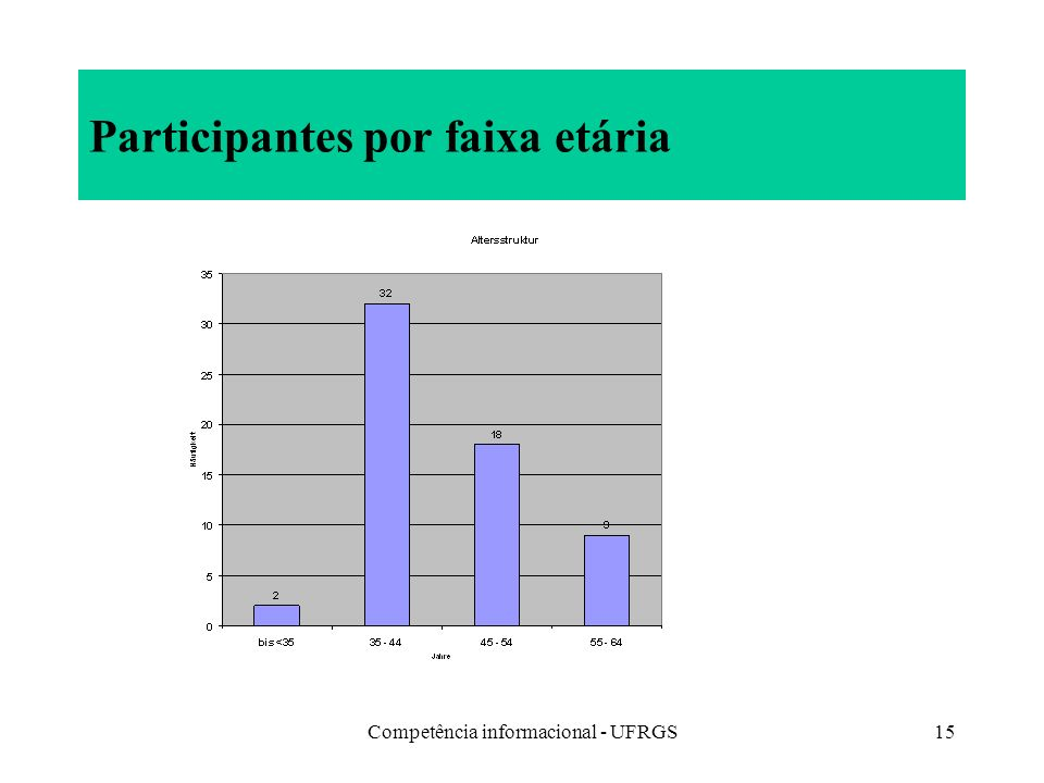Competência informacional - UFRGS15 Participantes por faixa etária