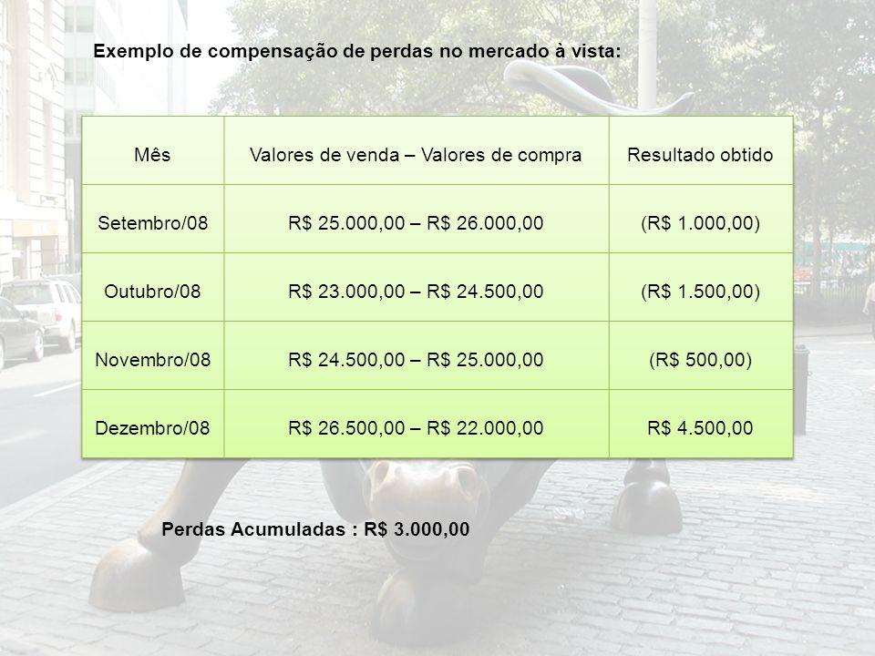 Perdas Acumuladas : R$ 3.000,00 Exemplo de compensação de perdas no mercado à vista: