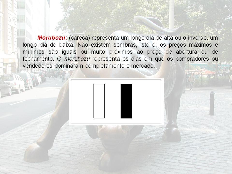 Morubozu: (careca) representa um longo dia de alta ou o inverso, um longo dia de baixa. Não existem sombras, isto é, os preços máximos e mínimos são i