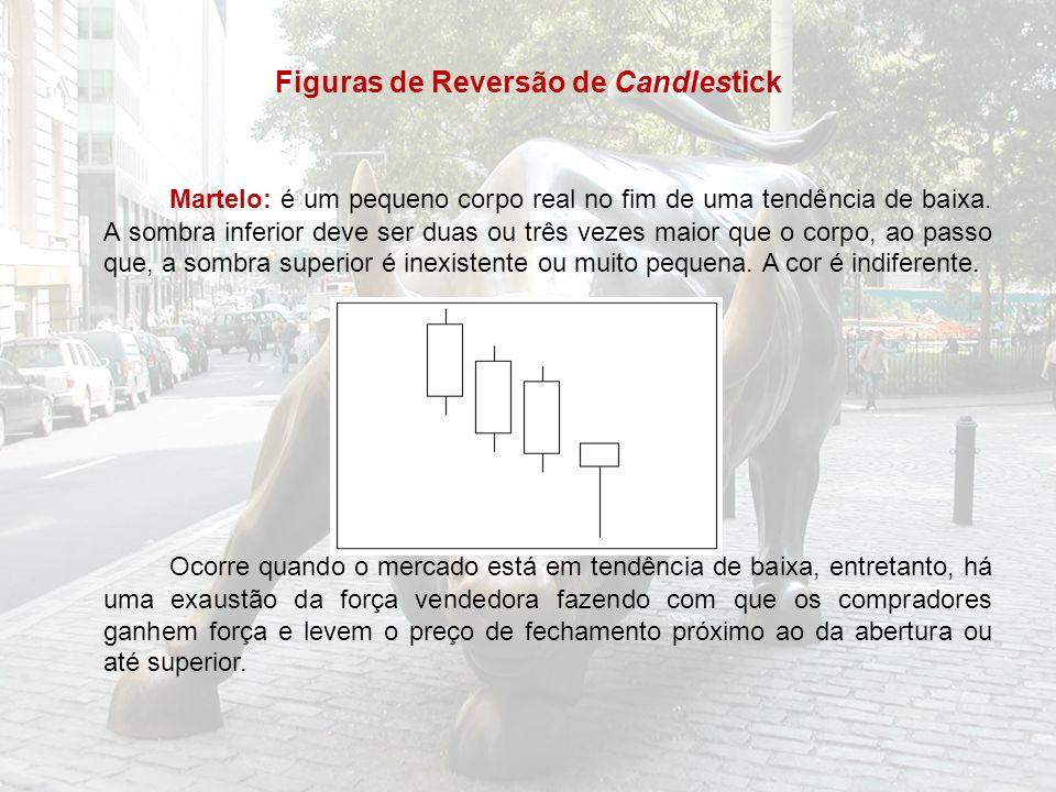 Figuras de Reversão de Candlestick Martelo: é um pequeno corpo real no fim de uma tendência de baixa. A sombra inferior deve ser duas ou três vezes ma
