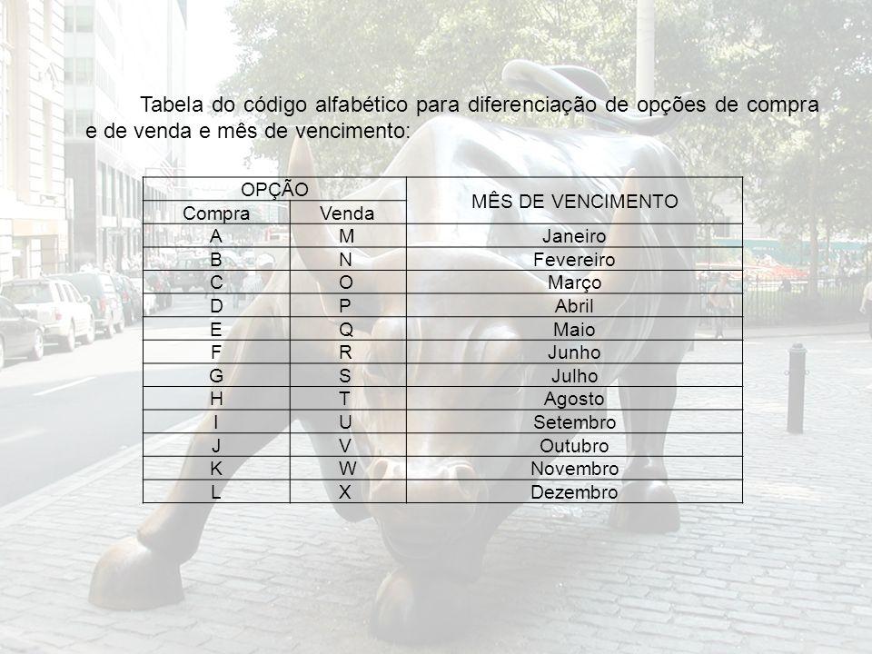 Tabela do código alfabético para diferenciação de opções de compra e de venda e mês de vencimento: OPÇÃO MÊS DE VENCIMENTO CompraVenda AMJaneiro BNFev