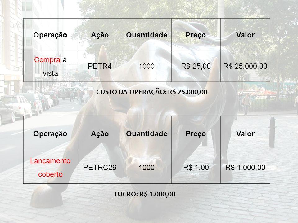 OperaçãoAçãoQuantidadePreçoValor Compra à vista PETR41000R$ 25,00R$ 25.000,00 OperaçãoAçãoQuantidadePreçoValor Lançamento coberto PETRC261000R$ 1,00R$