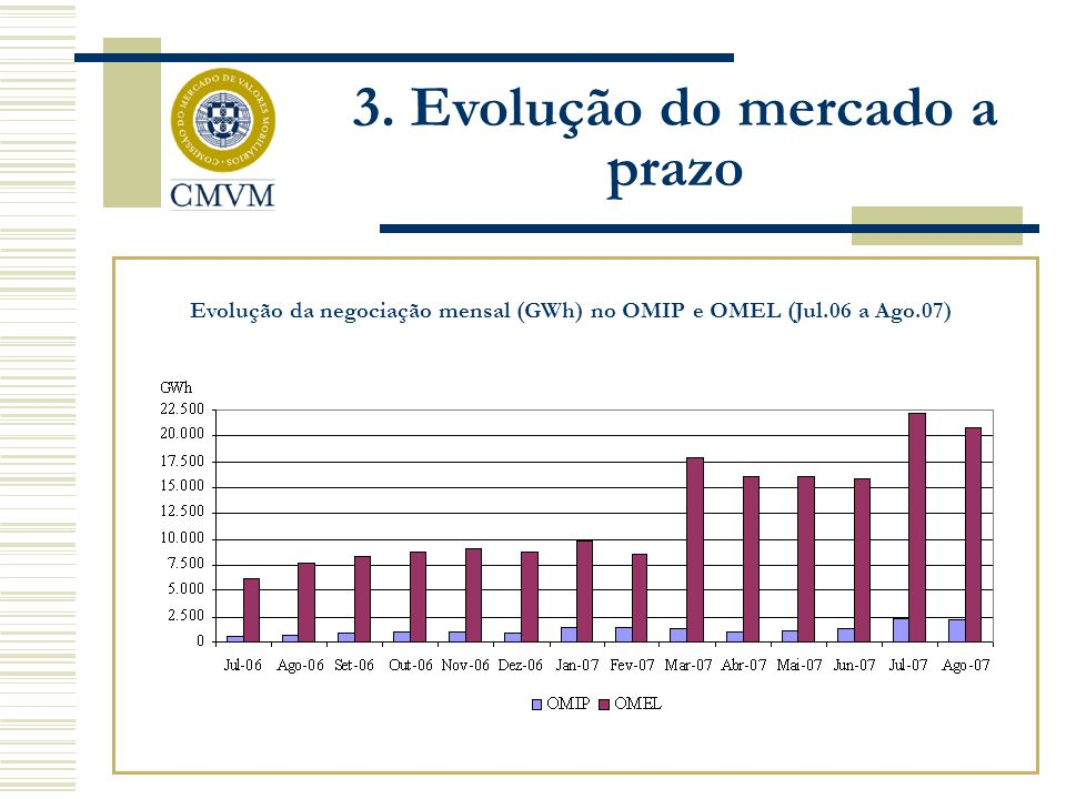 Evolução da negociação mensal (GWh) no OMIP e OMEL (Jul.06 a Ago.07) 3. Evolução do mercado a prazo