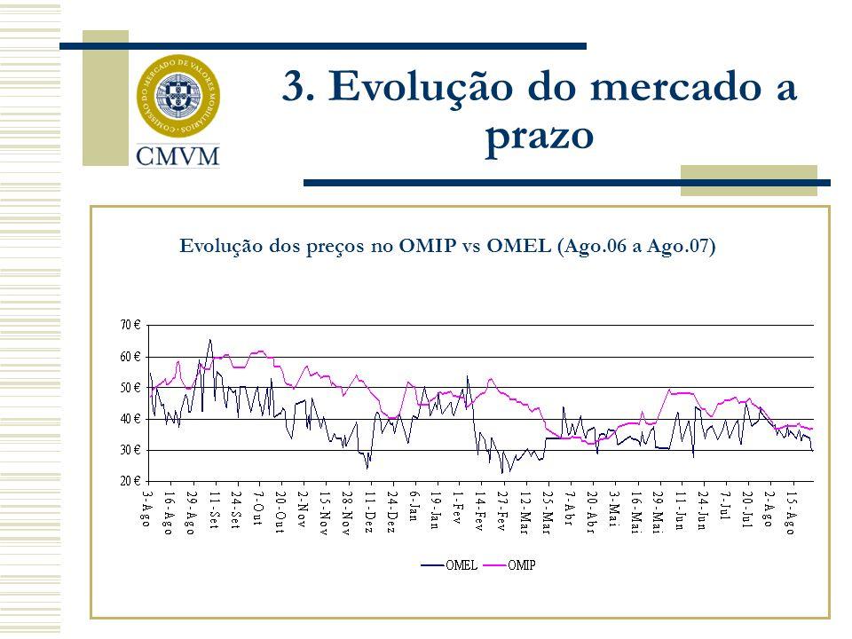 Evolução dos preços no OMIP vs OMEL (Ago.06 a Ago.07) 3. Evolução do mercado a prazo