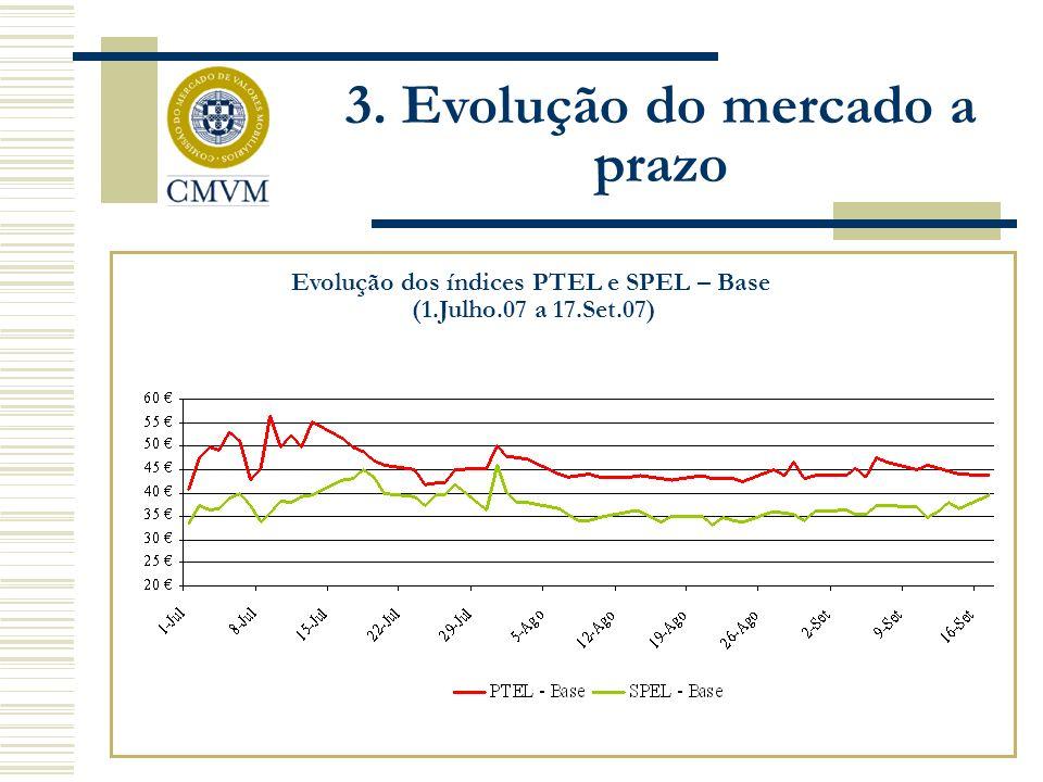 Evolução dos índices PTEL e SPEL – Base (1.Julho.07 a 17.Set.07) 3. Evolução do mercado a prazo