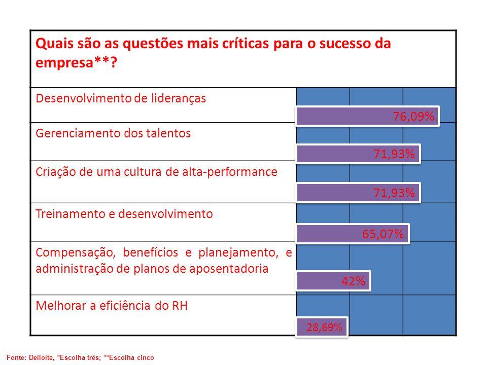 Quais são as questões mais críticas para o sucesso da empresa**? Desenvolvimento de lideranças Gerenciamento dos talentos Criação de uma cultura de al