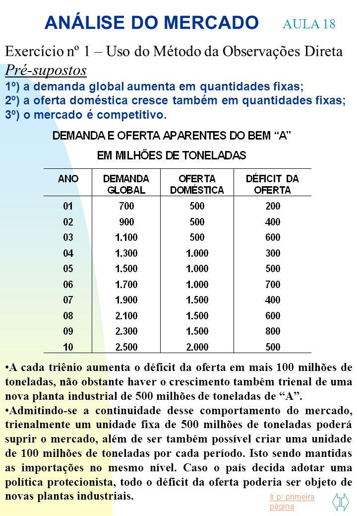 Ir p/ primeira página ANÁLISE DO MERCADO Exercício nº 1 – Uso do Método da Observações Direta Pré-supostos 1º) a demanda global aumenta em quantidades