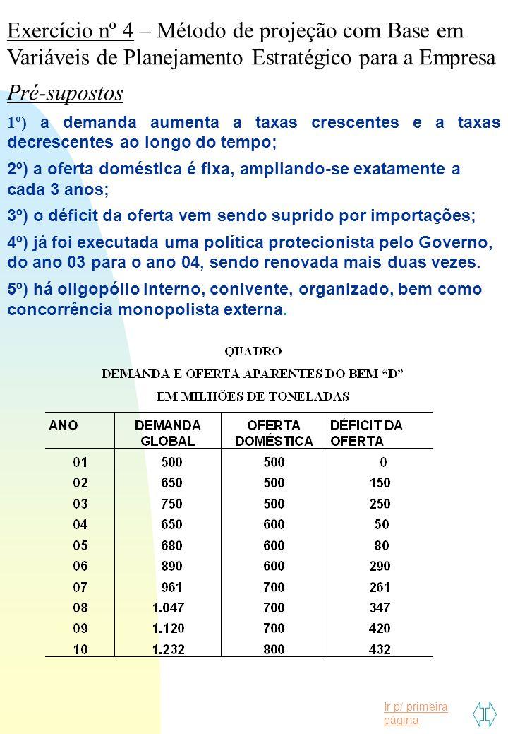 Ir p/ primeira página Exercício nº 4 – Método de projeção com Base em Variáveis de Planejamento Estratégico para a Empresa Pré-supostos 1º) a demanda