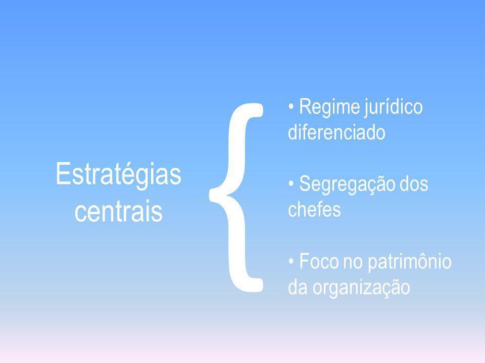 Estratégias centrais { Regime jurídico diferenciado Segregação dos chefes Foco no patrimônio da organização