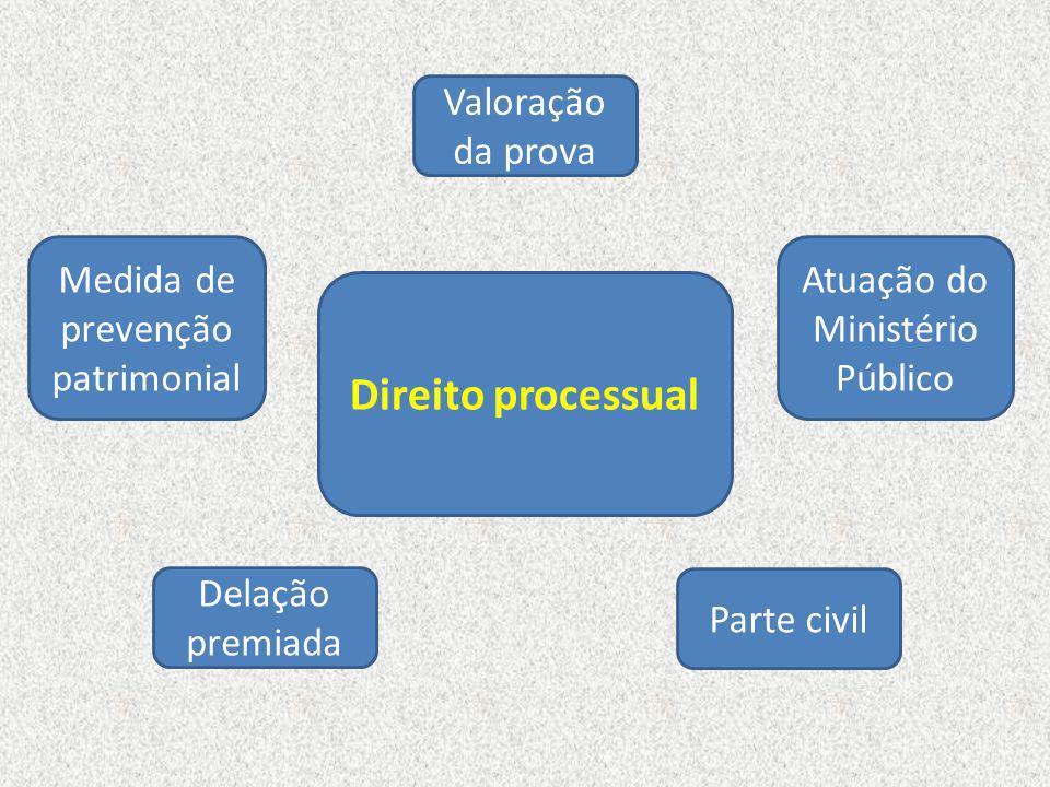 Delação premiada Medida de prevenção patrimonial Valoração da prova Parte civil Direito processual Atuação do Ministério Público