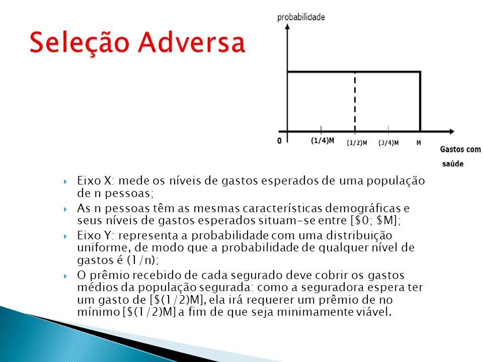 Eixo X: mede os níveis de gastos esperados de uma população de n pessoas; As n pessoas têm as mesmas características demográficas e seus níveis de gas