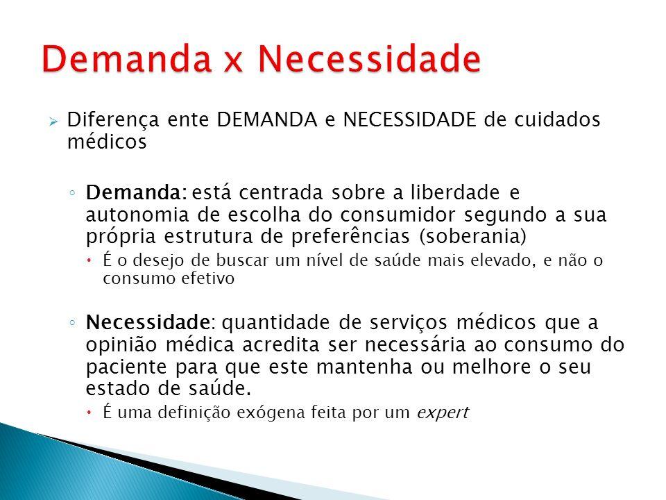 Diferença ente DEMANDA e NECESSIDADE de cuidados médicos Demanda: está centrada sobre a liberdade e autonomia de escolha do consumidor segundo a sua p