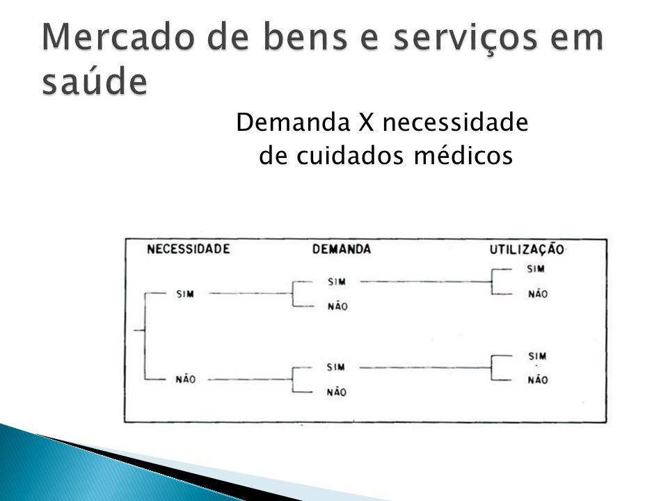 Demanda X necessidade de cuidados médicos