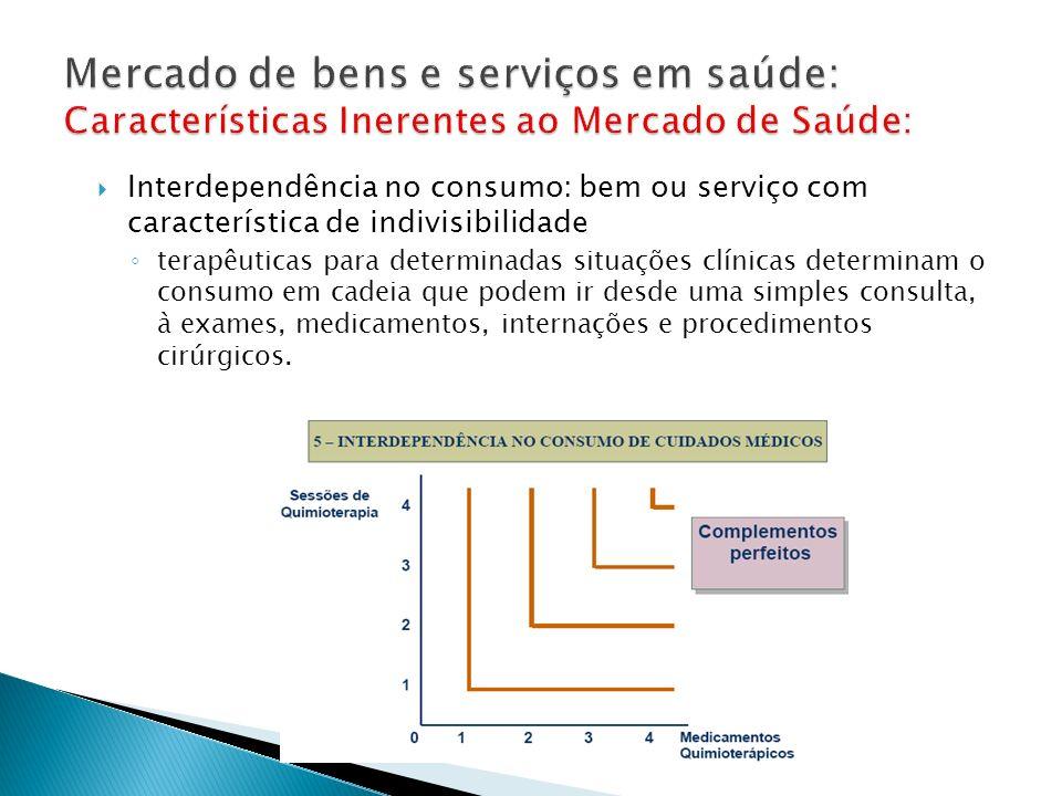 Interdependência no consumo: bem ou serviço com característica de indivisibilidade terapêuticas para determinadas situações clínicas determinam o cons