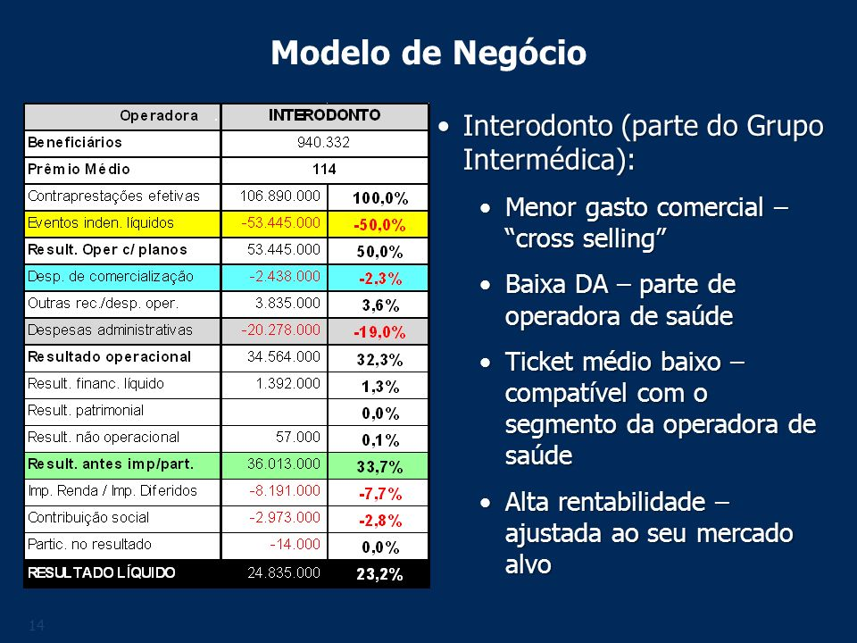 14 Modelo de Negócio Interodonto (parte do Grupo Intermédica):Interodonto (parte do Grupo Intermédica): Menor gasto comercial – cross sellingMenor gas