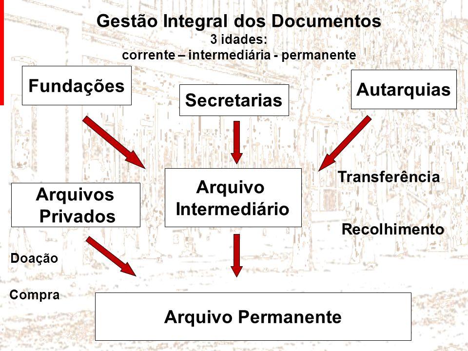 Gestão Integral dos Documentos 3 idades: corrente – intermediária - permanente Fundações Secretarias Autarquias Arquivo Intermediário Arquivo Permanen