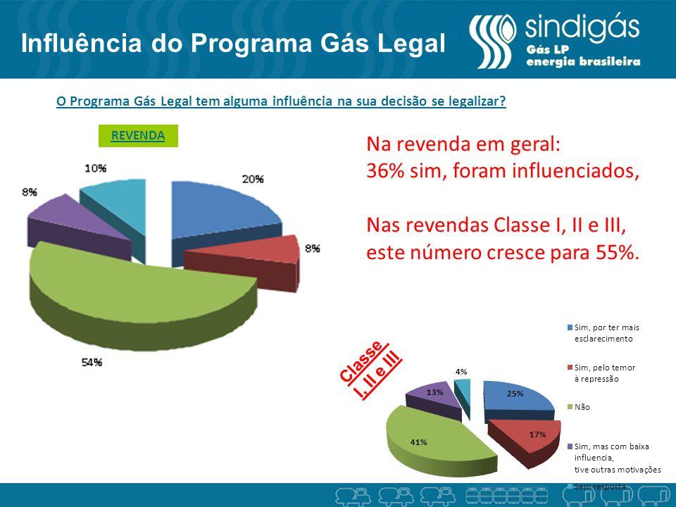 Influência do Programa Gás Legal Classe I, II e III REVENDA Na revenda em geral: 36% sim, foram influenciados, Nas revendas Classe I, II e III, este número cresce para 55%.