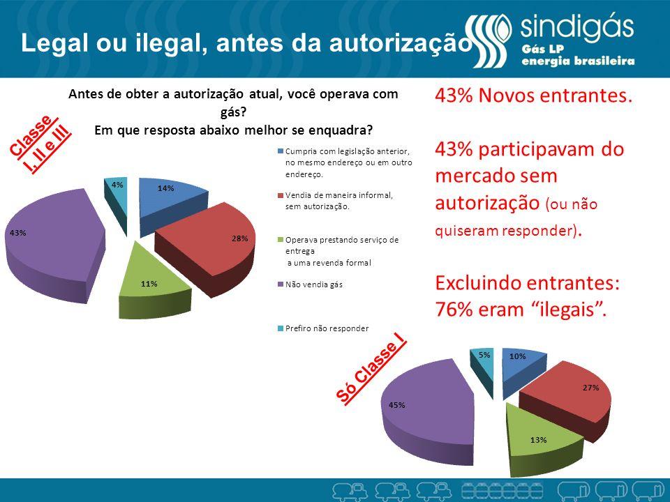 Legal ou ilegal, antes da autorização 43% Novos entrantes.