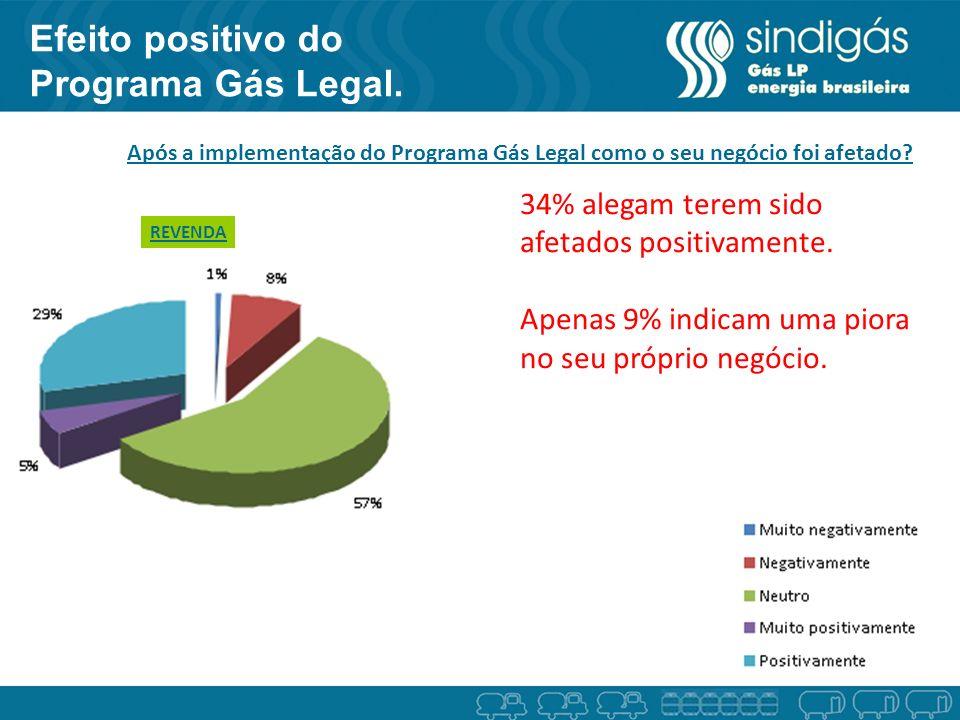 Efeito positivo do Programa Gás Legal. Após a implementação do Programa Gás Legal como o seu negócio foi afetado? REVENDA 34% alegam terem sido afetad