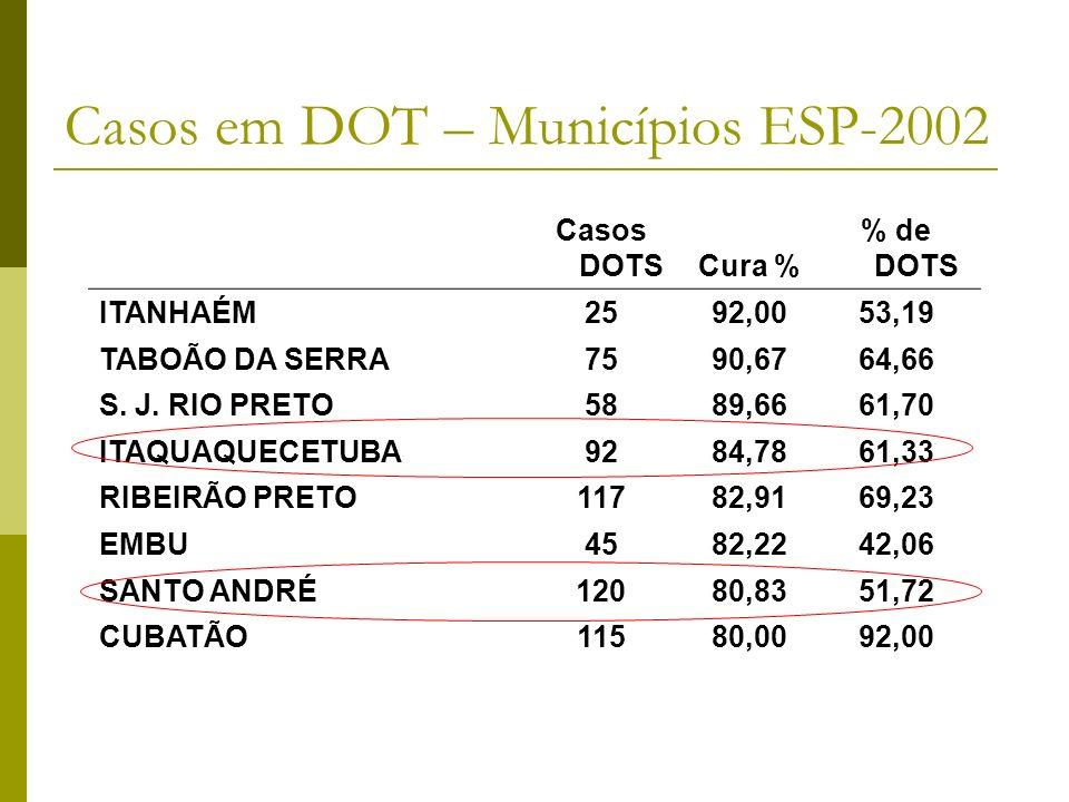 Casos DOTSCura % % de DOTS ITANHAÉM2592,0053,19 TABOÃO DA SERRA7590,6764,66 S.