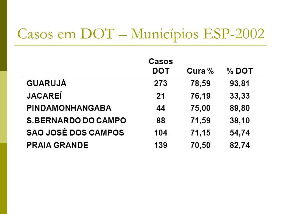 Casos DOTCura % DOT GUARUJÁ27378,5993,81 JACAREÍ2176,1933,33 PINDAMONHANGABA4475,0089,80 S.BERNARDO DO CAMPO8871,5938,10 SAO JOSÉ DOS CAMPOS10471,1554,74 PRAIA GRANDE13970,5082,74 Casos em DOT – Municípios ESP-2002