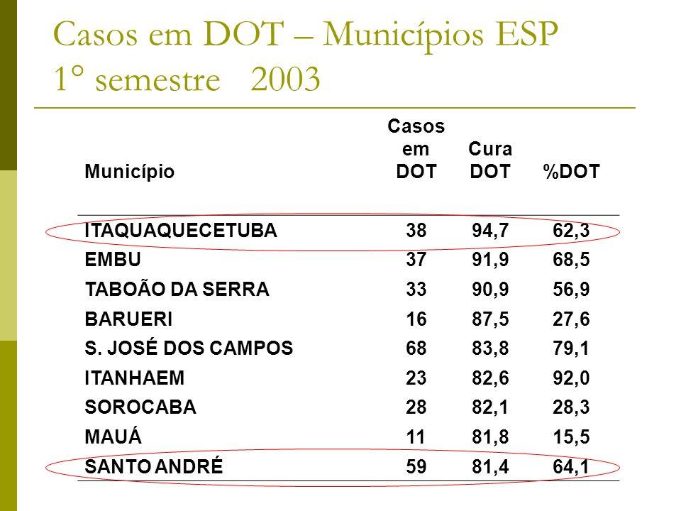 Casos em DOT – Municípios ESP 1° semestre 2003 Município Casos em DOT Cura DOT%DOT ITAQUAQUECETUBA3894,762,3 EMBU3791,968,5 TABOÃO DA SERRA3390,956,9 BARUERI1687,527,6 S.