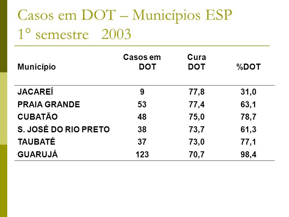 Casos em DOT – Municípios ESP 1° semestre 2003 Município Casos em DOT Cura DOT%DOT JACAREÍ977,831,0 PRAIA GRANDE5377,463,1 CUBATÃO4875,078,7 S.
