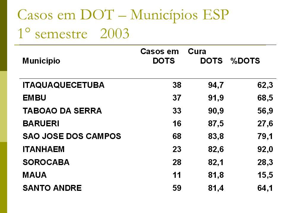 Casos em DOT – Municípios ESP 1° semestre 2003