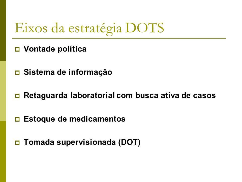 Eixos da estratégia DOTS Vontade política Sistema de informação Retaguarda laboratorial com busca ativa de casos Estoque de medicamentos Tomada supervisionada (DOT)