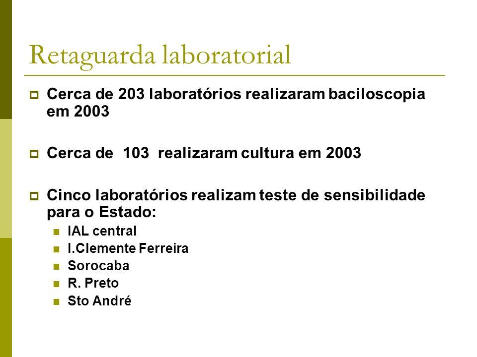 Retaguarda laboratorial Cerca de 203 laboratórios realizaram baciloscopia em 2003 Cerca de 103 realizaram cultura em 2003 Cinco laboratórios realizam teste de sensibilidade para o Estado: IAL central I.Clemente Ferreira Sorocaba R.