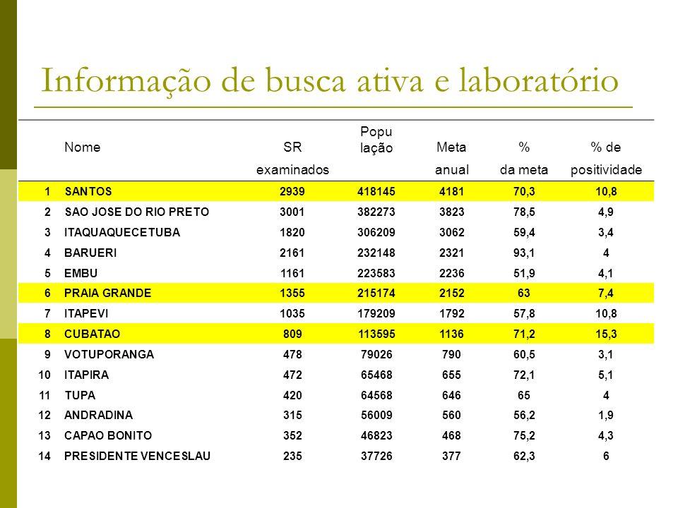NomeSR Popu laçãoMeta% de examinados anualda metapositividade 1SANTOS2939418145418170,310,8 2SAO JOSE DO RIO PRETO3001382273382378,54,9 3ITAQUAQUECETUBA1820306209306259,43,4 4BARUERI2161232148232193,14 5EMBU1161223583223651,94,1 6PRAIA GRANDE13552151742152637,4 7ITAPEVI1035179209179257,810,8 8CUBATAO809113595113671,215,3 9VOTUPORANGA4787902679060,53,1 10ITAPIRA4726546865572,15,1 11TUPA42064568646654 12ANDRADINA3155600956056,21,9 13CAPAO BONITO3524682346875,24,3 14PRESIDENTE VENCESLAU2353772637762,36 Informação de busca ativa e laboratório
