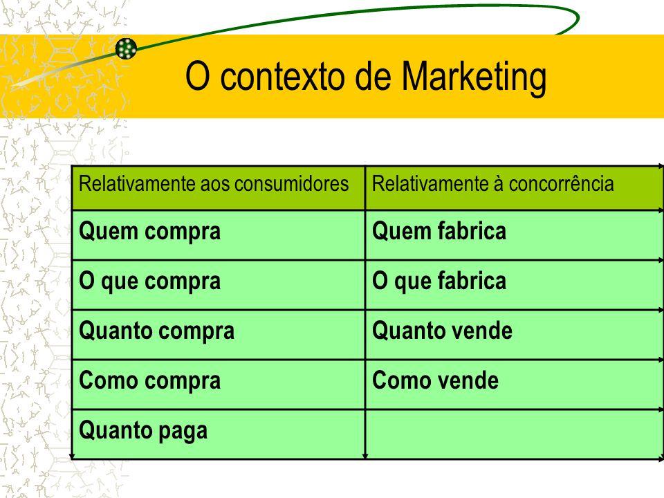 O contexto de Marketing Como é que uma empresa conquista mercados numa situação em que a oferta excede a procura?