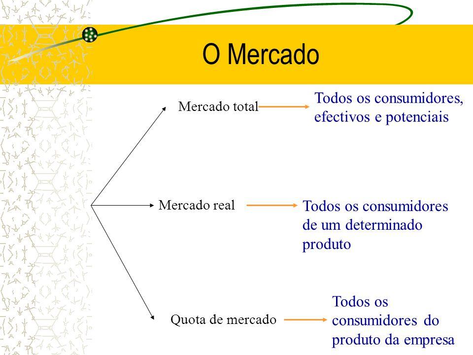 O Mercado Mercado Total Mercado Real Quota de mercado