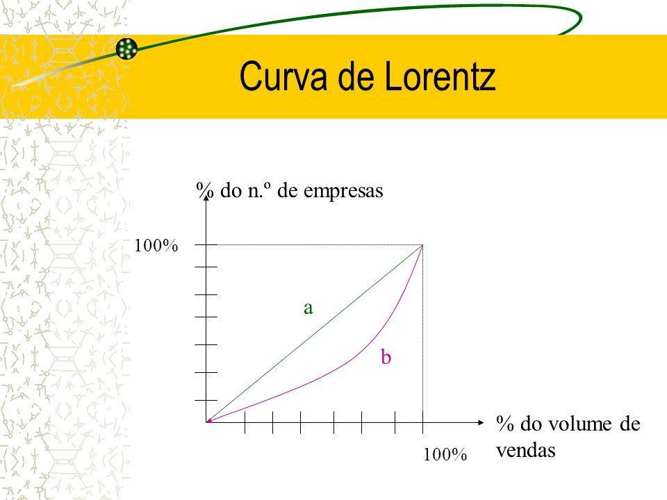 Curva de Lorentz 100% a b % do n.º de empresas % do volume de vendas