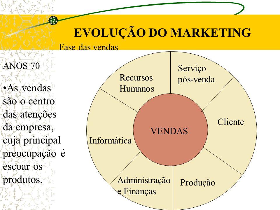 EVOLUÇÃO DO MARKETING ANOS 80 Lidera o cliente.
