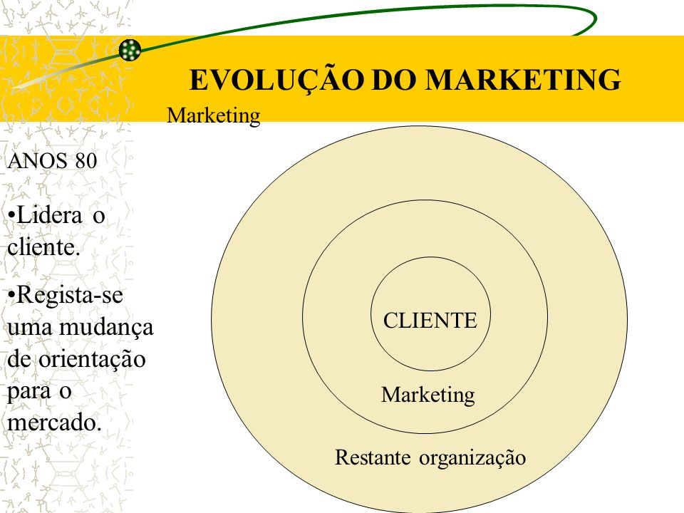 EVOLUÇÃO DO MARKETING ANOS 80 Lidera o cliente.