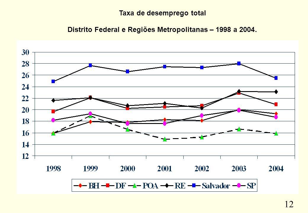12 Taxa de desemprego total Distrito Federal e Regiões Metropolitanas – 1998 a 2004.