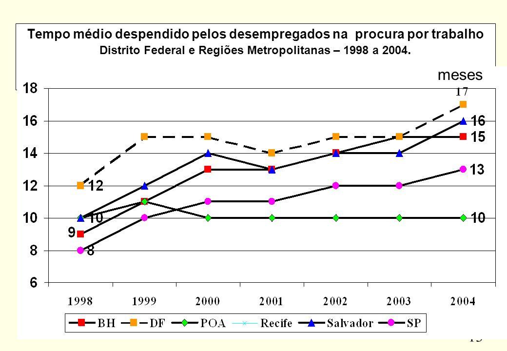 13 Tempo médio despendido pelos desempregados na procura por trabalho Distrito Federal e Regiões Metropolitanas – 1998 a 2004. meses