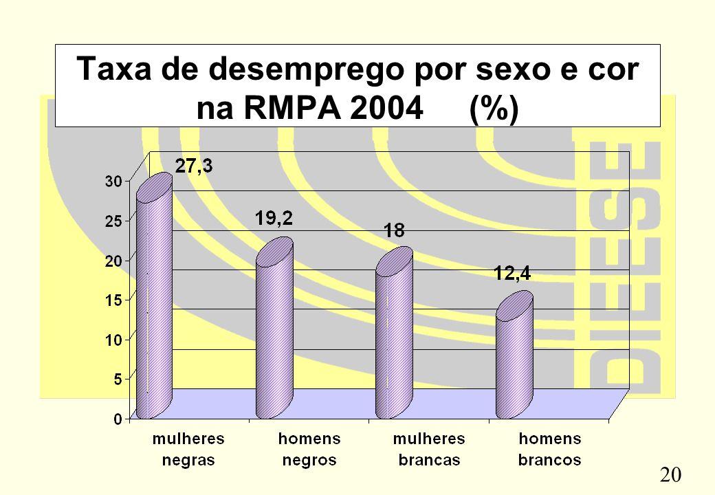 20 Taxa de desemprego por sexo e cor na RMPA 2004 (%)