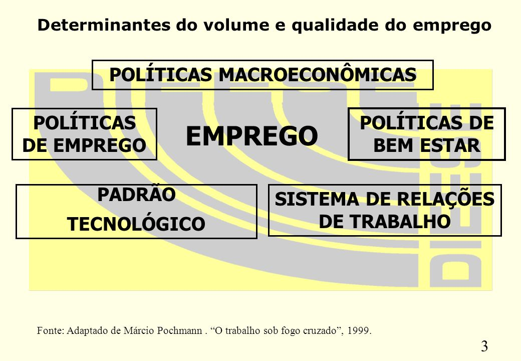 3 EMPREGO POLÍTICAS MACROECONÔMICAS POLÍTICAS DE EMPREGO POLÍTICAS DE BEM ESTAR SISTEMA DE RELAÇÕES DE TRABALHO PADRÃO TECNOLÓGICO Fonte: Adaptado de Márcio Pochmann.