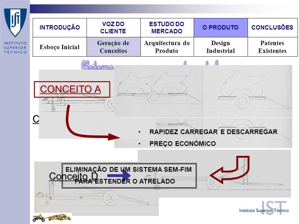 Conceito A Design Industrial Patentes Existentes Arquitectura do Produto Geração de Conceitos Esboço Inicial VOZ DO CLIENTE O PRODUTOCONCLUSÕES ESTUDO DO MERCADO INTRODUÇÃO Conceito B Conceito C Conceito D RAPIDEZ CARREGAR E DESCARREGAR PREÇO ECONÓMICO CONCEITO A CONCEITO A ELIMINAÇÃO DE UM SISTEMA SEM-FIM PARA ESTENDER O ATRELADO