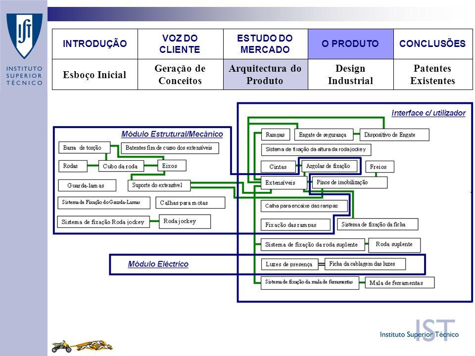 Design Industrial Patentes Existentes Arquitectura do Produto Geração de Conceitos Esboço Inicial VOZ DO CLIENTE O PRODUTOCONCLUSÕES ESTUDO DO MERCADO INTRODUÇÃO